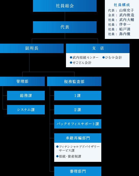 武内総合会計 組織図