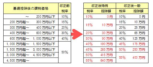 贈与税の税率改正