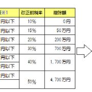 相続税及び贈与税の税制改正②(H27年1月1日施行)
