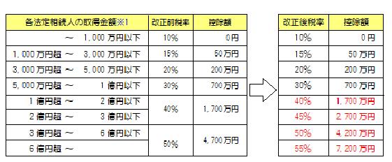 相続税の税率構造